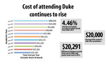 The cost of attending Duke has risen steadily over last decade, growing at a rate surpassing the rate of inflation. Today, 55 percent of Duke students are receiving financial aid.