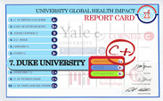 The Universities Allied for Essential Medicines gave Duke a C+ grade on the The University Global Health Impact Report Card, raking it number seven.