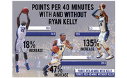 Rasheed Sulaimon and Josh Hairston have significantly upped their scoring per 40 minutes in Ryan Kelly's absence.