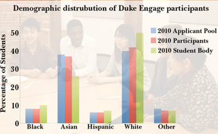 The distrubution of applicants and participants in DukeEngage programs by background nearly mirrored the percentages of the student body, with Asian students as the only group overrepresented.