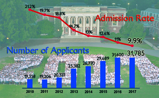 For the Class of 2017, Duke admitted 9.9 percent of regular admissions applicants, the lowest acceptance rate in Duke's history. There was also a record number of total applications this year—31,785.