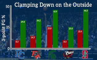 Duke's opponents have struggled to knock down 3-pointers against the Blue Devils (red bars)  despite posting much better clips from downtown against all other competition (green bars).