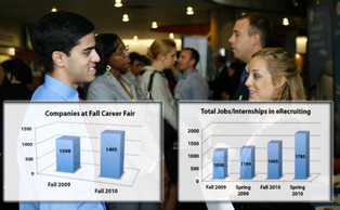 From Fall 2009, the number of companies represented at the Fall Career Fair and who posted job or internship openings on Duke's eRecruiting website has increased, an optimistic sign for students.
