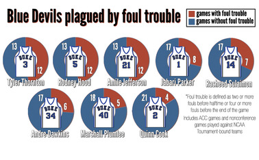 All of Duke's eight primary rotation players have suffered bouts of foul trouble throughout the season.