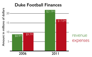 Five years after losing nearly $1 million during the 2006 season, Duke's football program profited $4.9 million in 2011, one year before the first of its two consecutive bowl appearances.