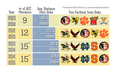 Next year, Duke will travel an average of 40.1 miles farther to face an ACC opponent than it did in 2012-13.