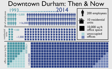 Since 1993, businesses have flocked to Durham amid the city's development efforts downtown.