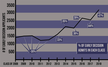 The number of high school seniors applying early decision has risen steadily over the past ten years.