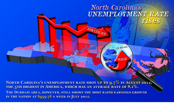 Despite the fact that North Carolina has the fifth-highest unemployment rate in the country—at 9.7 percent as of August—Durham County has shown the most rapid wage rate growth in the country.