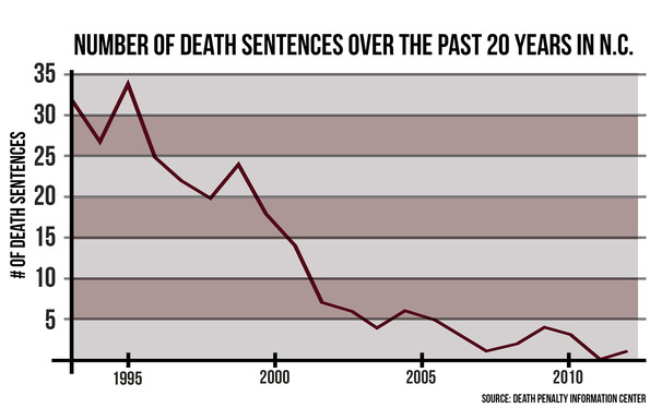 Only one person was sentenced to death in 2013.
