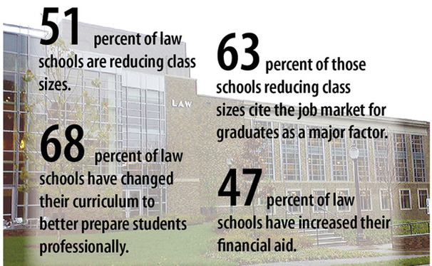 With law school students facing an increasingly challenging job market, many law schools are reducing their class sizes.