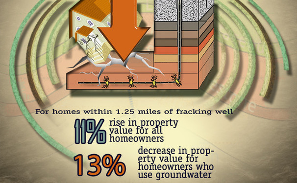 Duke researchers have discovered that nearby fracking can negatively impact the property value of homes dependent on ground water.
