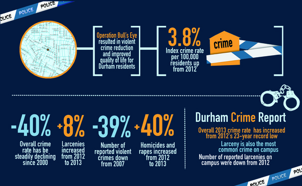 Durham crime has increased slightly since last year's 23-year record low.