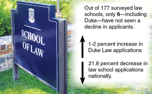 Despite a national trend of declining law school applicants, Duke's School of Law is experiencing a slight increase.