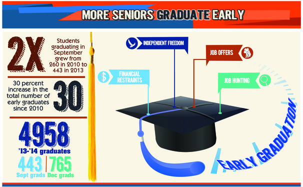 The amount of seniors graduating early is on the rise.