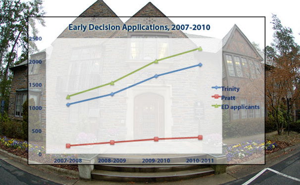 The number of early decision applicants to the University has risen in recent years, reaching record levels as some peer institutions have eliminated their early acceptance programs.