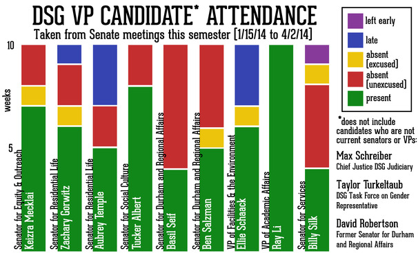Some vice presidential candidates struggle with attendance at DSG meetings.