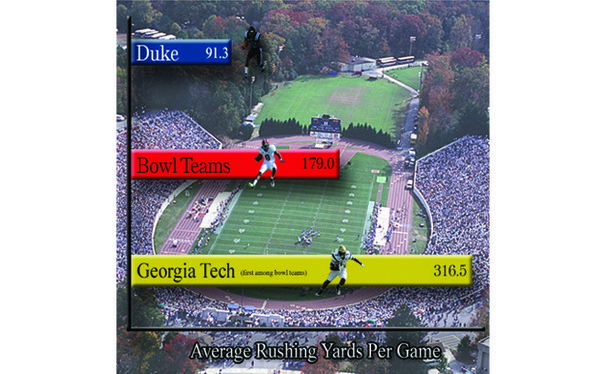 Duke's 91.3 rushing yards per game would rank lowest among 2011 bowl teams.