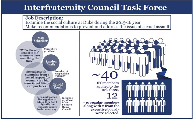 The IFC has created a unique task force to examine the University's social culture, especially in relation to sexual assault.
