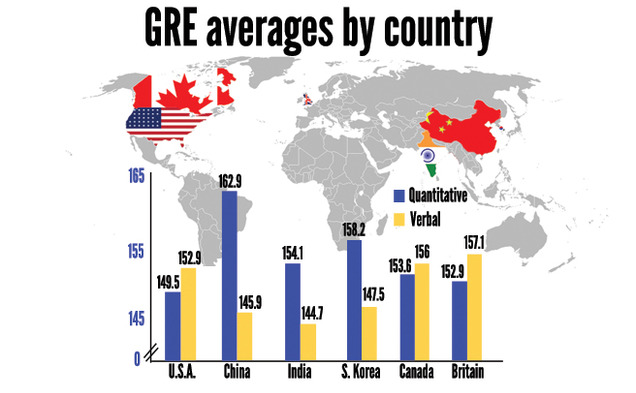Although the United States falls behind other countries in some GRE categories, Duke graduate school admissions officers say the scores do not have much impact.
