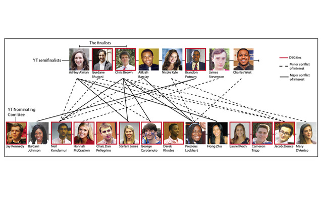 This chart depicts the network of both close and business-like relationships between Young Trustee Nominating Committee members and the YT semifinalists, as disclosed by the committee. A previous version of this graphic did not indicate Brandon Putnam and Jay Kennedy as DSG affiliates.