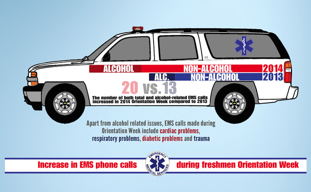 The number of alcohol-related EMS calls doubled from 2013, when three calls were made because of alcohol overconsumption.