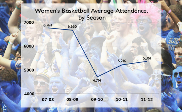 The Blue Devils have struggled to sell out Cameron Indoor Stadium despite their high ranking.