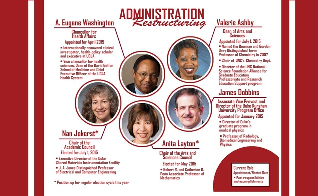 Several new administrators are assuming key roles at a critical time, with an ongoing curriculum review and expansion of DKU among the challenges to navigate.