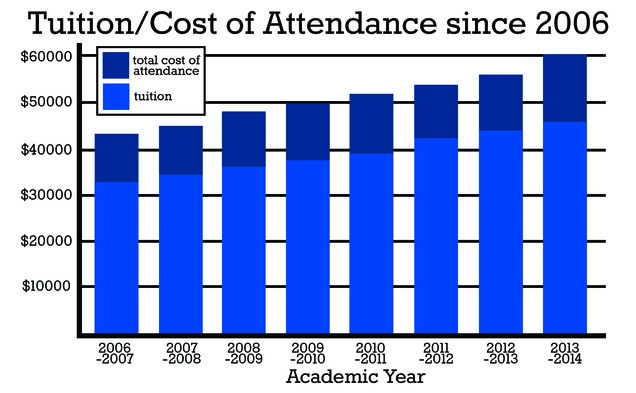 Tuition has steady increased in the past several years.